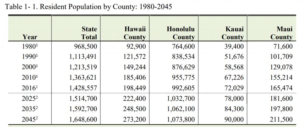 ハワイ州人口推移
