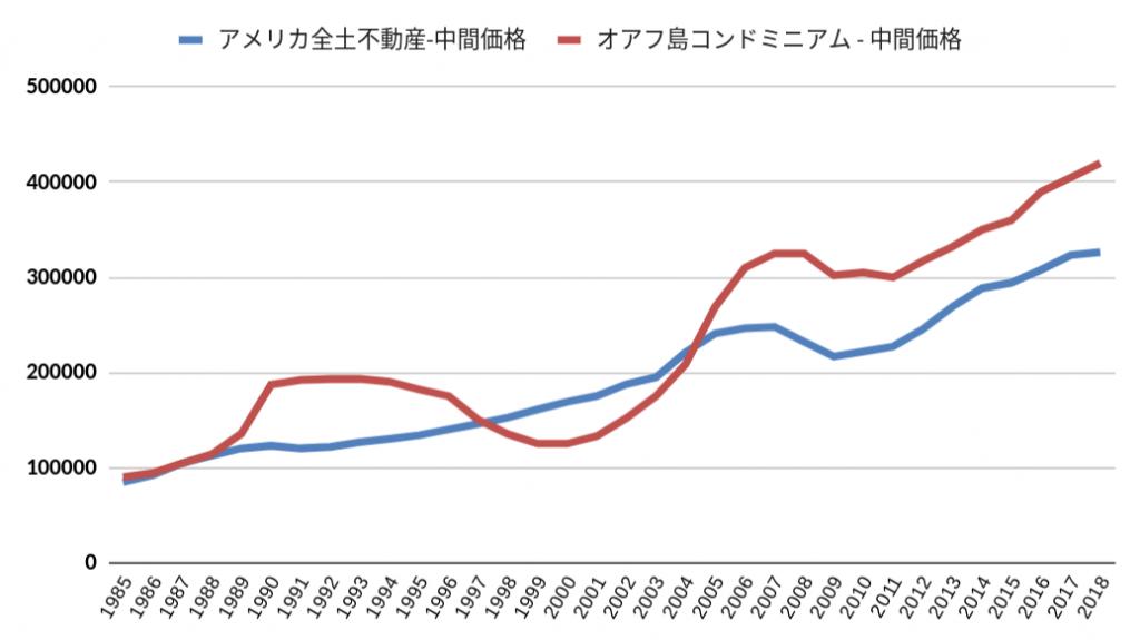 全米不動産価格とオアフ島コンドミニアム中間価格