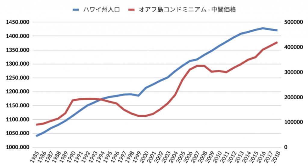 ハワイ州人口とオアフ島コンドミニアム中間価格