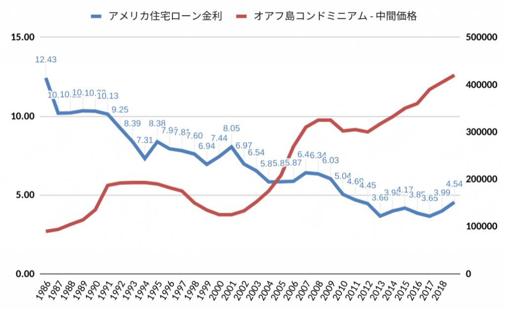 アメリカ住宅金利とオアフ島コンドミニアム中間価格