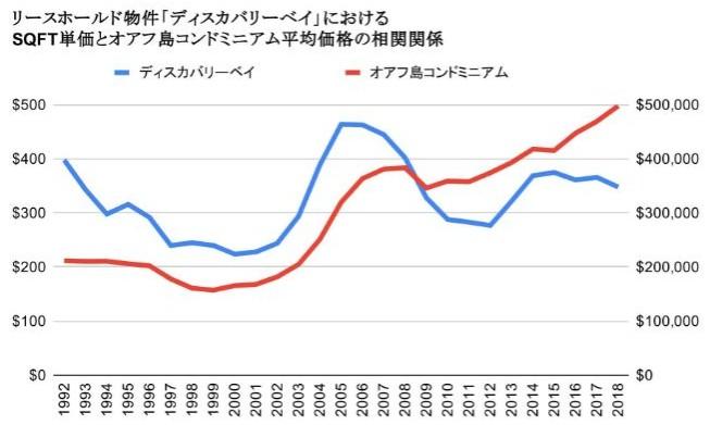 ディスカバリーベイLH価格推移のグラフ