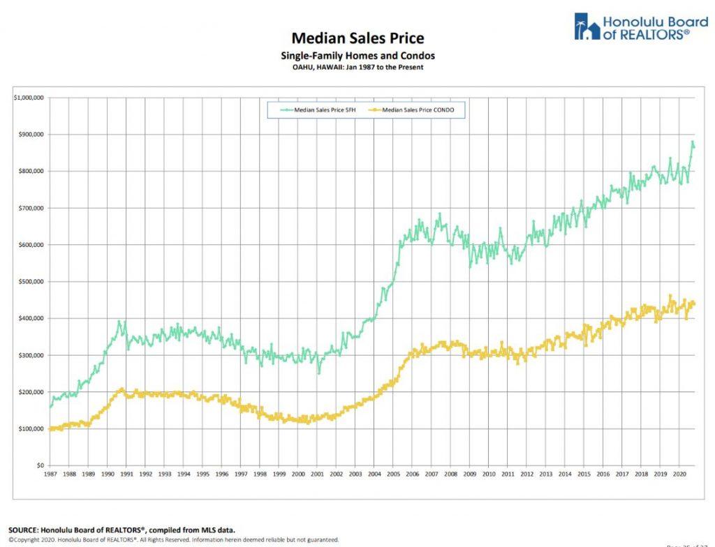 ハワイ不動産の価格推移グラフ